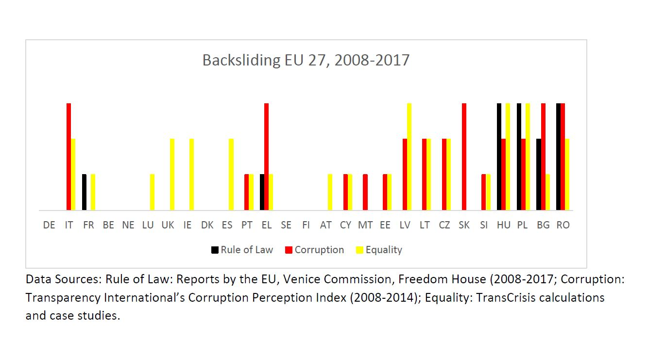 Blog: Backsliding in the European Union | Center for Policy Studies